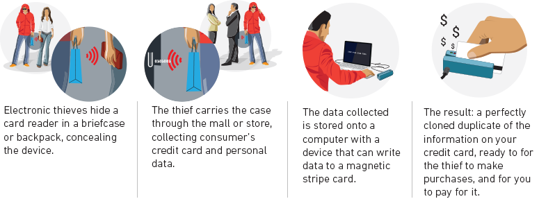 How Thieves Electronically Steal Your Information